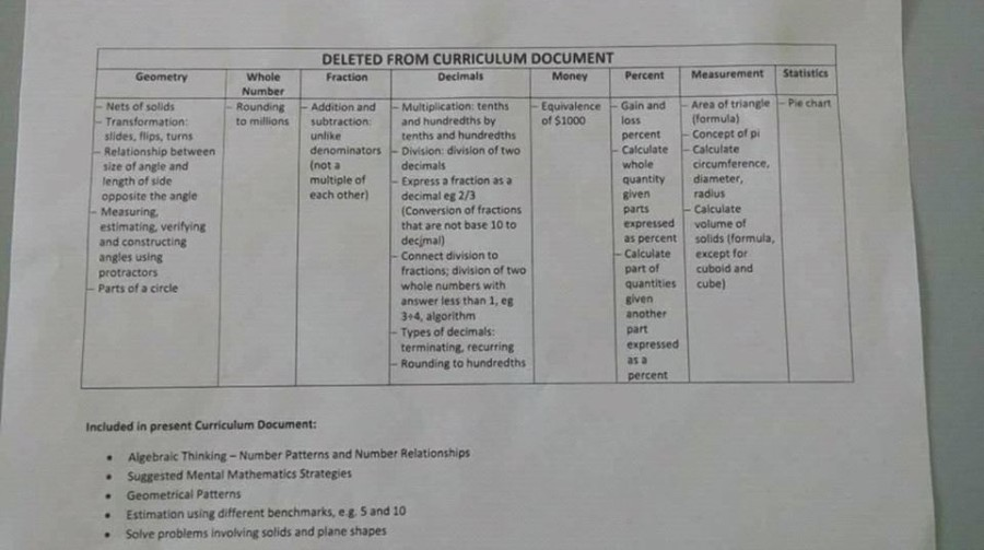 SEA 2019 – 2023 Syllabus Changes and Specimen Questions and