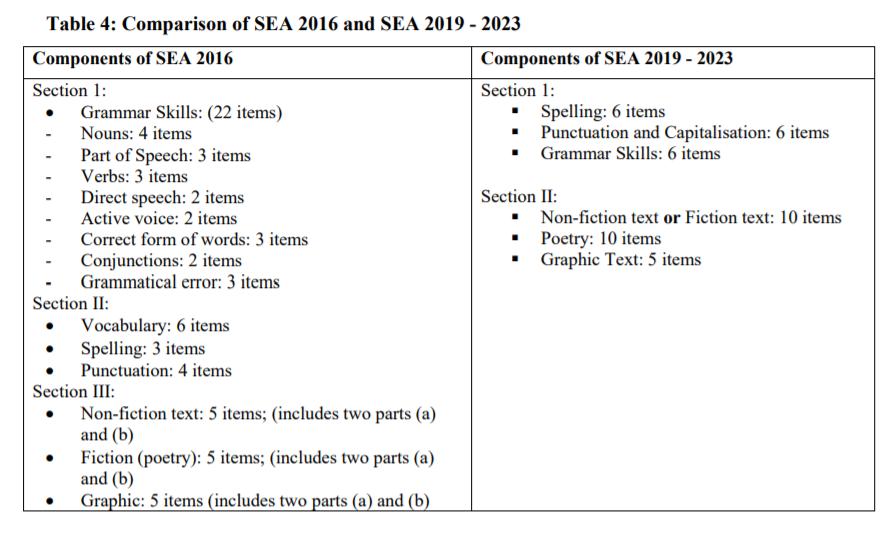 SEA Past Papers 2001 – 2019 – K12 STEM Homeschool Tutoring